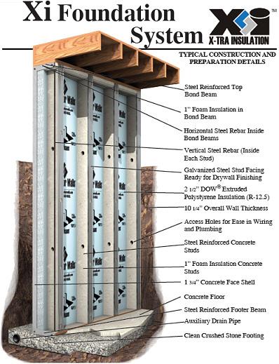 Xi Wall Advanced Concrete Systems